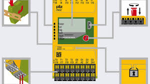 25 years of the safety relay pnoz synonym for safety youtube pilz relay operation at Pilz Safety Relay Wiring Diagram