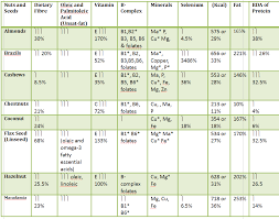 Nuts Nutrition Chart Nuts And Seed Chart Sharing Self Improvement