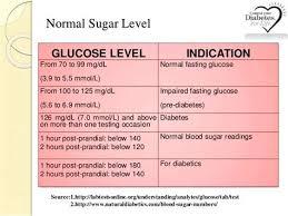 Mg Dl To Mmol L Conversion Chart Interpretive Blood Sugar Scale Conversion Hga1c Conversion