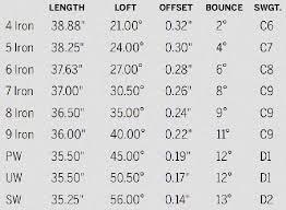 Golf Swing Weight Conversion Chart Golf Swing Weight Chart