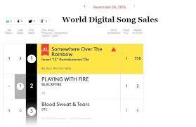 Black Pink Bts Holding Strong On Billboard World Digital