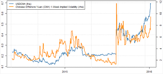 Cny Cnh Spread Chart Strong Trend Favors Usd Cnh Gains But Watch This Key Risk