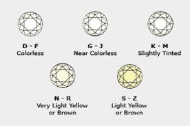 Color And Clarity Of Diamond How To Buy A Diamond Diamond 4cs Cut Clarity Carat And Color