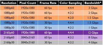 61 Genuine Hdmi Cable Speed Chart