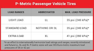 Trailer Tire Pressure Chart Judicious Trailer Tire Pressure Chart Horse Trailer Tire