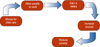 cuny act writing exam hostos cc here is how you could develop a cause and effect relationship to support money for childcare to reduce poverty among low income families