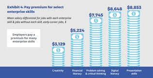 Skills Employers Look For Top Enterprise Skills Australian Employers Are Looking For
