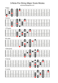 Major Scale Modes Chart Three Note Per String Scales Anyone Can Play Guitar