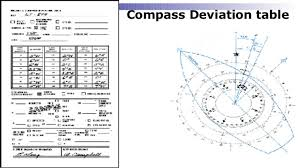 Compass Deviation Chart Lesson 10 Gyro And Magnetic Compass