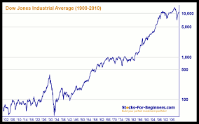 Dow 30 Chart Dow 100 Year Chart Lenscrafters Online Bill Payment