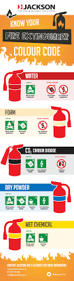 Infographic Different Types Of Fire Extinguishers Jackson Fire