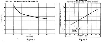 Oil Viscosity Ssu Chart The Effect Of High Oil Viscosity On Oil Burner Performance