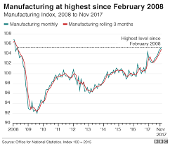 Manufacturing Output Uk Manufacturing Output At Its Highest For 10 Years Bbc News