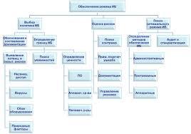 Реферат Годла Анастасия Сергеевна Разработка политики  Рисунок 2 Схема обеспечения режима информационной безопасности