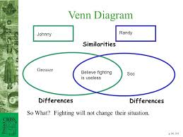 Compare And Contrast Beowulf And Grendel Venn Diagram Venn Diagram For The Outsiders Book And Movie Magdalene