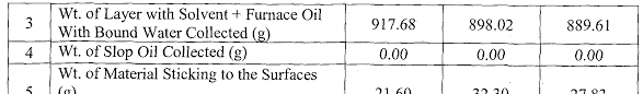 Furnace Oil Density Chart Wo2014091498a2 Process For Treatment Of Crude Oil Sludges