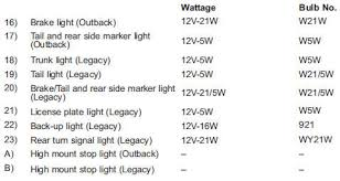 Bulb Chart Specifications Subaru Outback Owners Manual