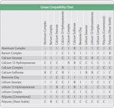Teflon Compatibility Chart Grease Compatibility Chart And Reference Guide