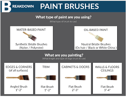 chart all about paint brushes