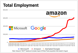 Amazon Tops 600k Worldwide Employees For The 1st Time A 13
