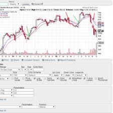 2015 12 13 10_42_19 Cmg Sharpcharts Workbench