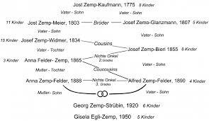 Meet My Life In Vielen Schubladen Autobiographie Von Gisela Egli Zemp