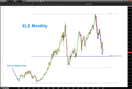Following The Energy Sector Xle With Ratio Analysis