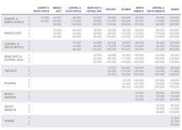 Aegean Miles Bonus Devalues Without Notice Sweet Spot To
