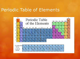 Periodic Table of Elements. The Periodic Table  The periodic ...