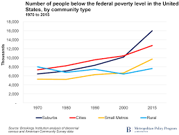 Podcast Charts Usa Charts Of The Week Global And U S Poverty Trends