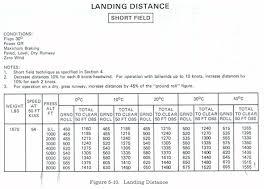 Wind Correction Chart Pilot Navigation Studyflight