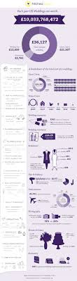 25 Best Wedding Infographics And Fun Stuff Images On Pinterest