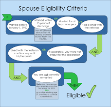 Va Compensation Pay Chart 2013 Dependency And Indemnity Compensation Explained Cck Law