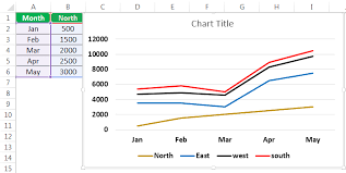 Line Chart In Excel How To Create Line Graph In Excel