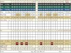 Golf | Crofton, MD | Crofton Country Club