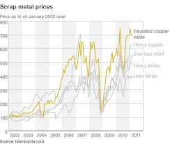 Scrap Copper Wire Prices Chart On The Trail Of The Scrap Metal Crime Wave Bbc News