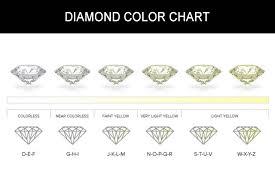 Diamond Quality And Color Chart Diamond Color Memory Jewellery Malaysia