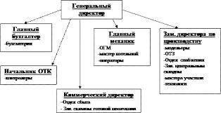 Реферат Риски в Антикризисном Управлении ru Организационная структура
