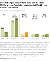 A Global Middle Class Is More Promise Than Reality Pew