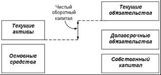 Сущность оборотного капитала Предприятия курсовая Сущность оборотного капитала предприятия курсовая файлом