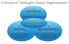Individual Strengths Foundational Work On Strengths Based Change David Cooperrider