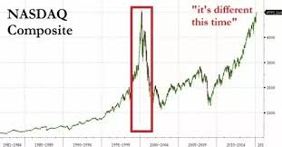 Nasdaq 2000 Chart Is There Any Impact Of Nasdaq On Indian Market Quora