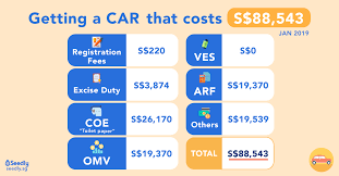 Coe Chart 2018 Cost Of Getting A Car In Singapore 2019 What Contributes To