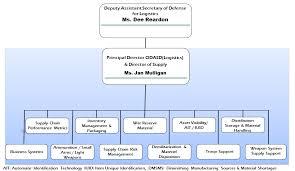 Genuine Supply Chain Organization Chart Diagram Of Supply