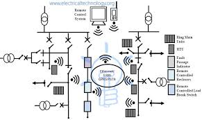 what is scada scada systems for electrical distribution feeder control using scada