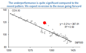 Cdx Ig Chart Ig Cdx Diverges From S P 500 Jpmorgan Advocates Mean