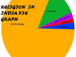 Religion Pie Chart Of India Religions In India Pie Chart 2019
