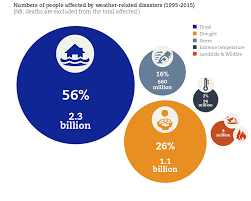 Un 1995 To 2015 Flood Disasters Affected 2 3 Billion And