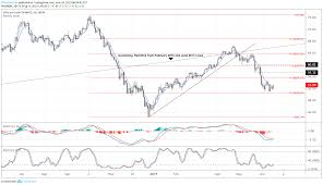 Crude Oil Price Downtrend May Be Over Implications For