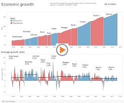 Trump Economic Growth Chart How Trumps 3 Gdp Growth Target Compares With Past Presidents